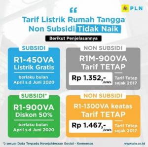 Login www.pln.co.id, Dapat Token Gratis Stimulus Juli 2020