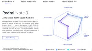 Redmi Note 9 dibandingkan seri Redmi Note 9 Pro, Note 8, dan Note 8 Pro